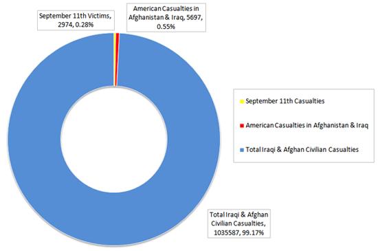 Proportion des victimes américaines, irakiennes et afghanes